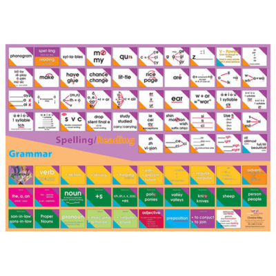 spelling and grammar poster